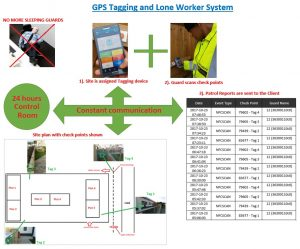 GPS Tagging and Lone Worker System